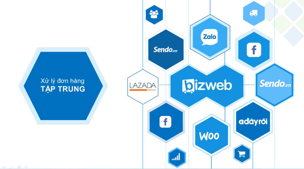 review hệ thống website bán hàng Bizweb